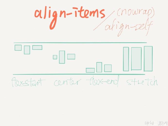 CSS3 Flexbox 口诀-alignItems