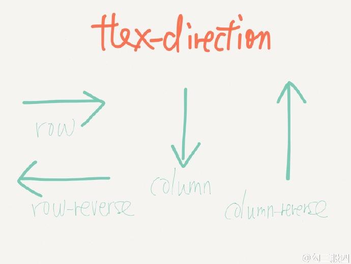 CSS3 Flexbox 口诀-flexDirection