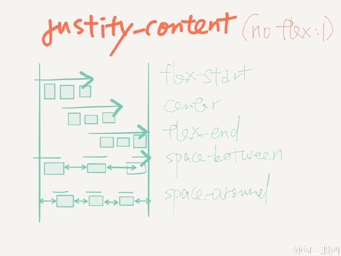 CSS3 Flexbox 口诀-justifyContent
